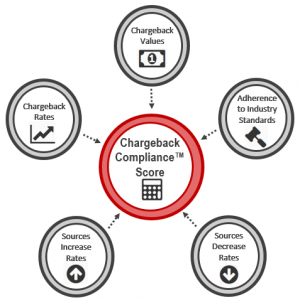 chargeback_compliance_score