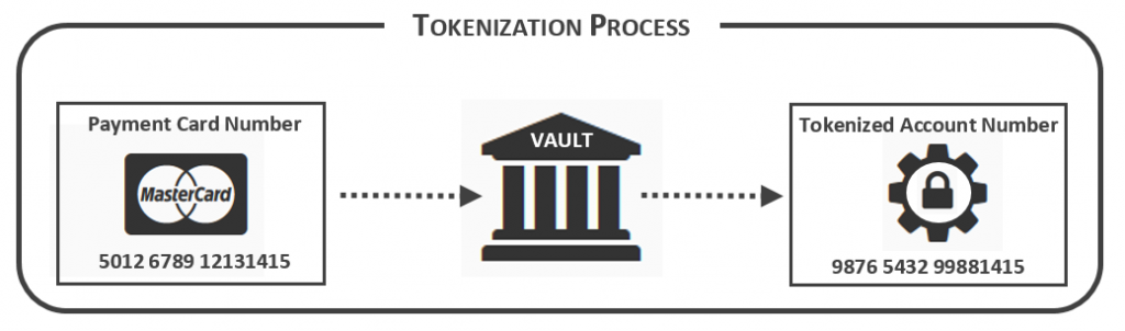 tokenization_process