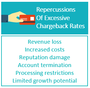 excessive_chargeback_rates