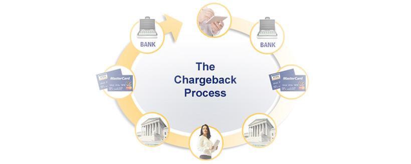 chargeback-process