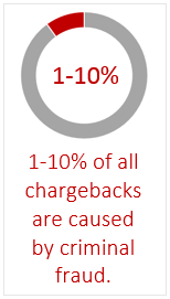 chargeback_sources_criminal_fraud