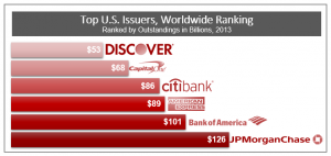 US_card_issuers