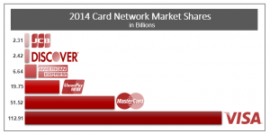 card_networks