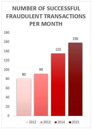 fraud_per_month