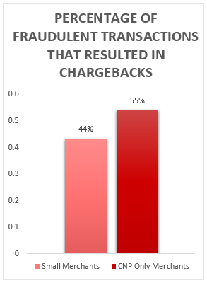 fraud_results_in_chargebacks