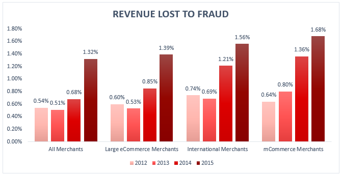 revenue_lost_to_fraud2