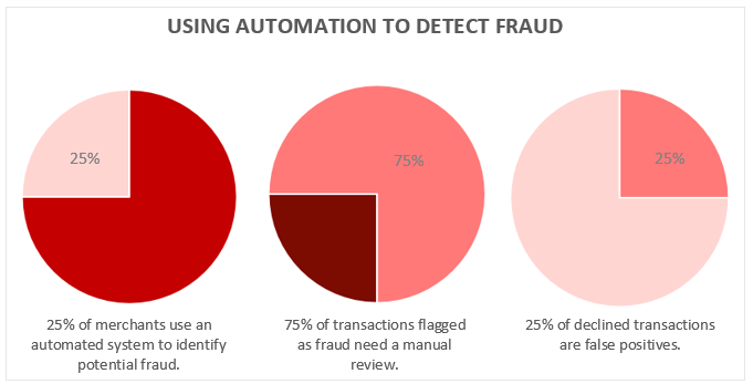 using_automation_to_detect_fraud