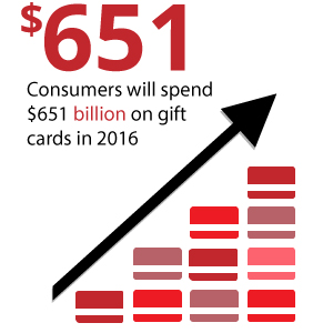 gift-card-total-2016