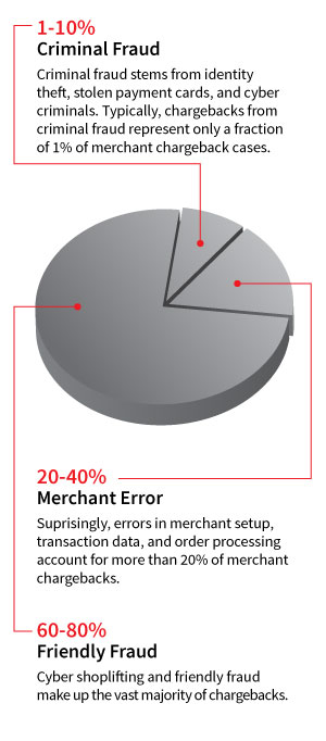Friendly Fraud Chart