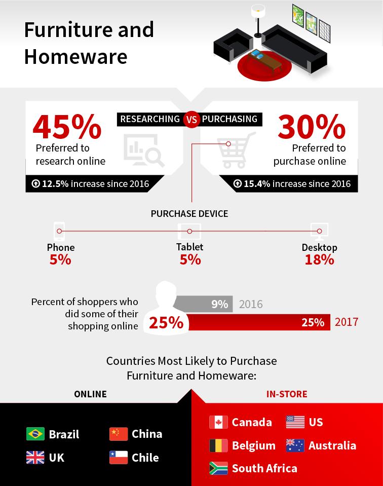 Consumer Buying Behaviors