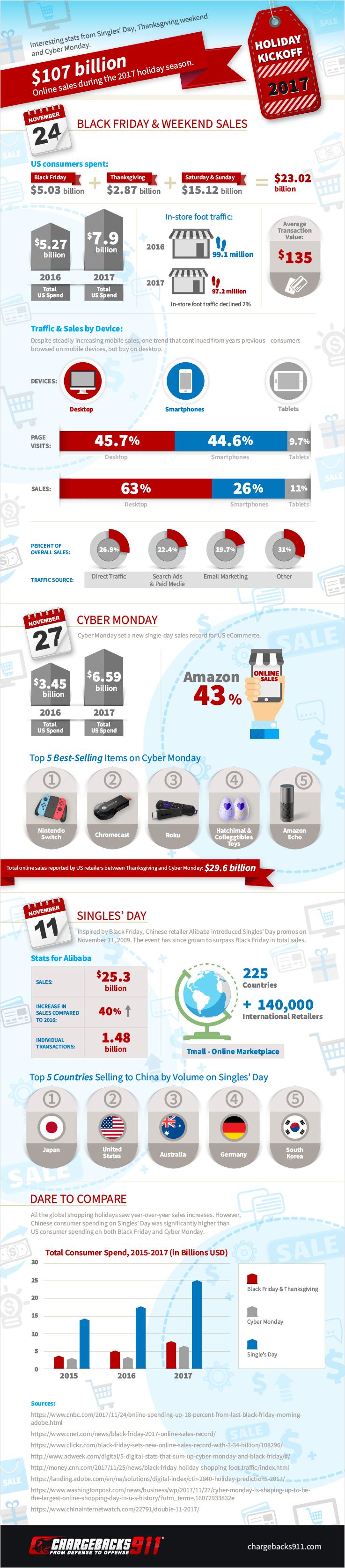 Chargebacks911 Black Friday 2017 Infographic