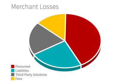 Merchant Losses
