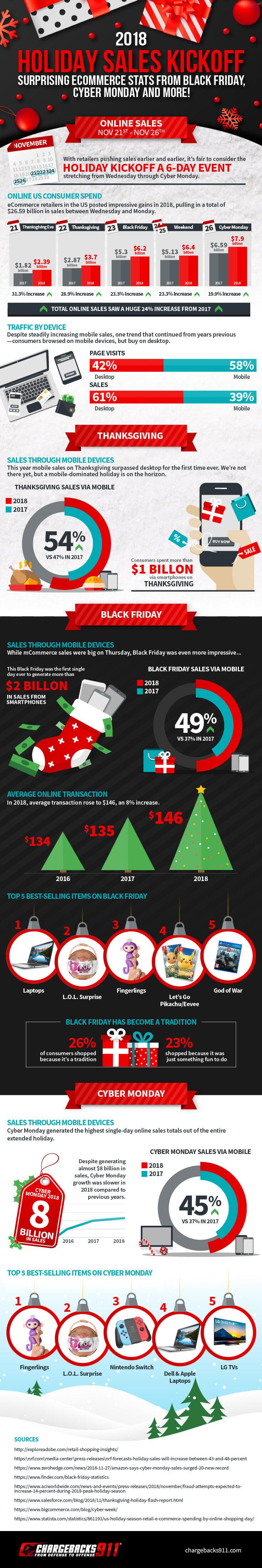 2018 Holiday Sales Kickoff Infographic