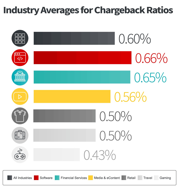 Chargeback Stats