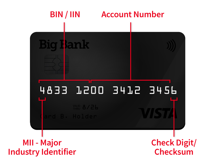 Bank Identification Number (BIN) Lookup & Ultimate Guide