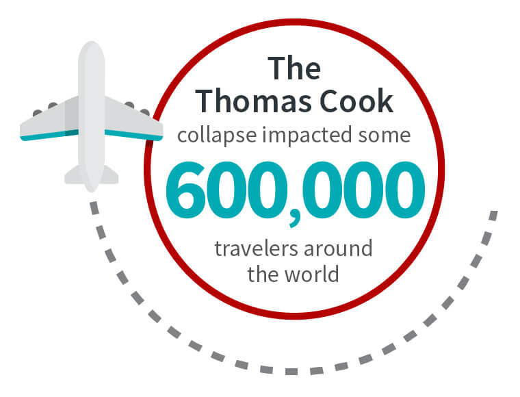 The collapse impacted some 600,000 travelers around the world