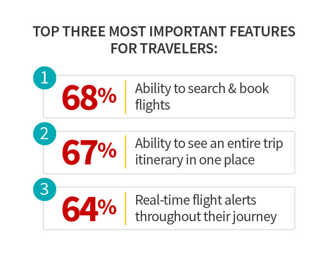 Travel Industry AI